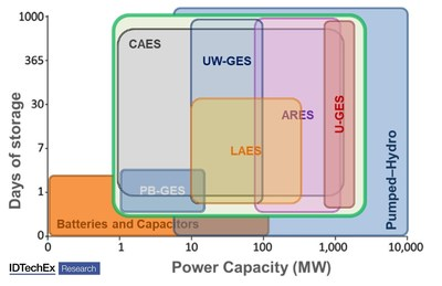 """Power and storage capacity comparison of different technologies. Source: IDTechEx Research report """"Potential Stationary Energy Storage Device to Monitor"""", www.IDTechEx.com/PotentialSES"""