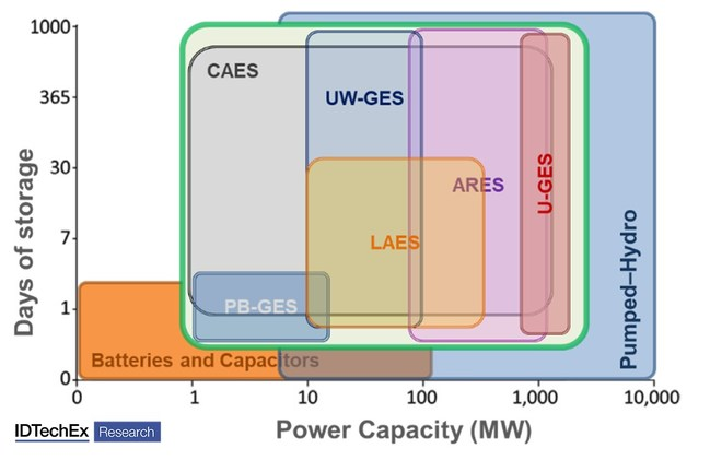 "Power and storage capacity comparison of different technologies. Source: IDTechEx Research report ""Potential Stationary Energy Storage Device to Monitor"", www.IDTechEx.com/PotentialSES (PRNewsfoto/IDTechEx)"