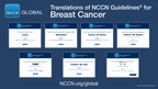 Expert Breast Cancer Treatment Recommendations Based on Latest Evidence Updating for Multiple Languages