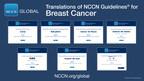 Se han actualizado a distintos idiomas las recomendaciones de expertos para el tratamiento del cáncer de mama basadas en las más recientes evidencias