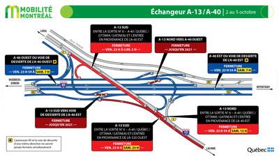 Échangeur A13-A40, fin de semaine du 2 octobre (Groupe CNW/Ministère des Transports)