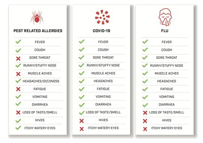 Infographic determining the symptom differences between COVID-19, allergies, cold or flu.