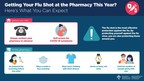 Pharmacists say flu shot more important than ever, be prepared for different experience at the pharmacy this year