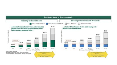 The Facts on Shareholder Value Received at Various TEVs (CNW Group/Calfrac Well Services Ltd.)