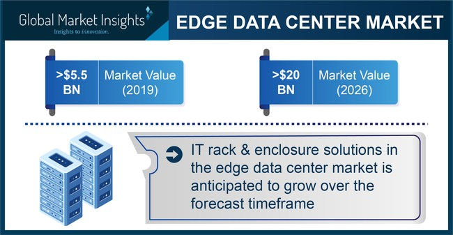 The growing demand for efficient data centers from compute-intensive applications, such as AI and IoT, will propel the edge data center market revenue.