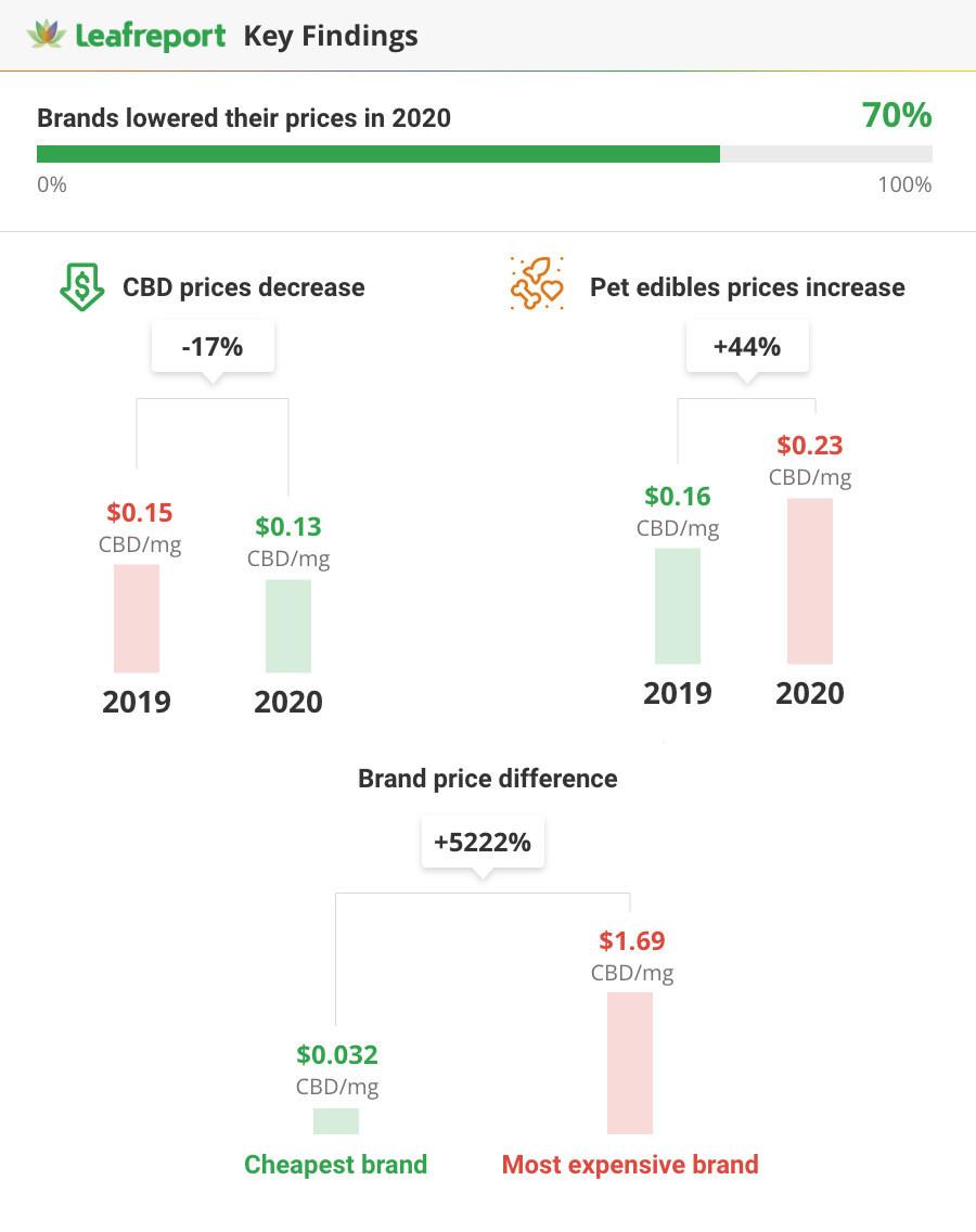 Prices report summary