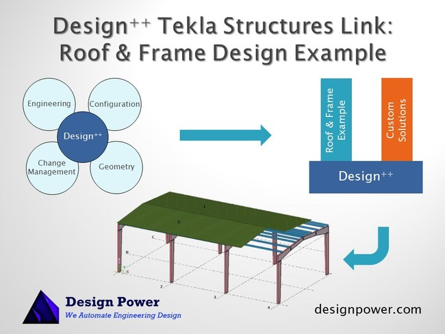 Design++ drives Tekla Structures to automate the building model generation.
