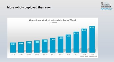 A record of 2.7 million industrial robots operating in factories around the world
