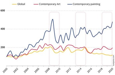 Contemporary Art Price Indices - Base 100 on January 1, 2000
