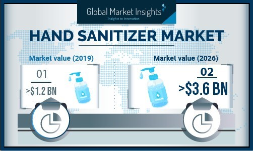 The online sales platform value for hand sanitizer market crossed USD 260 million in 2019 and is slated to witness substantial gains through 2026.