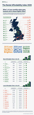 Where are the most affordable and least affordable cities to rent in the UK?