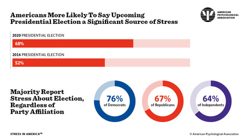 More than two-thirds of American say that the 2020 presidential election is causing them stress - a significant increase compared with 2016.