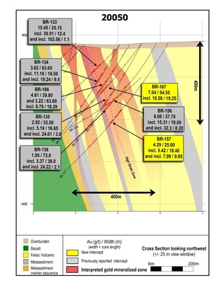 Figure 1: Drill section 20050 showing continuity of high-grade mineralization on multiple drill holes from surface to 400 vertical metres depth. (CNW Group/Great Bear Resources Ltd.)