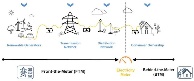 Schematic representation of the electricity grid, showing the separation of front-of-meter and behind-the-meter. Source: IDTechEx