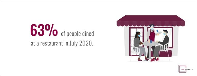 More than 60% of Americans surveyed by The Manifest said they dined in-person at a restaurant in July 2020.