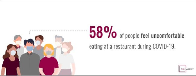 More than half (58%) of Americans feel uncomfortable dining in a restaurant due to COVID-19, according to a new study by The Manifest.