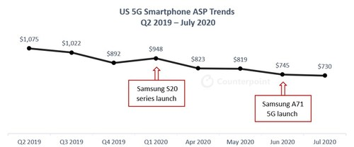 US 5G Smartphone ASP Trends