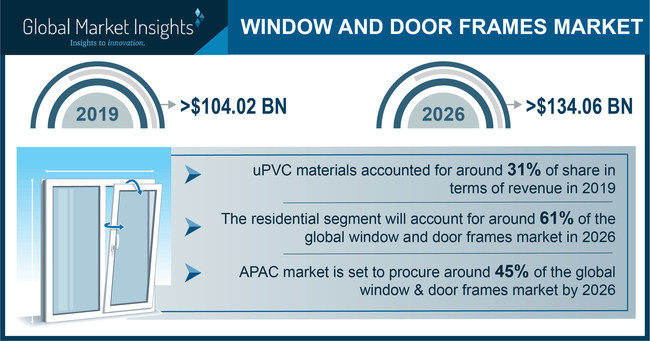 Window and Door Frames Market size is forecast to exceed USD 134.06 billion by 2026; according to a new research report by Global Market Insights, Inc.
