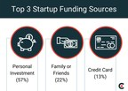 22% of Founders Rely on Friends and Family for Capital When Starting a Business, New Data from Clutch Finds