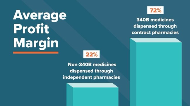New Analysis Shows Contract Pharmacies Financially Gain From 340B Program With No Clear Benefit to Patients