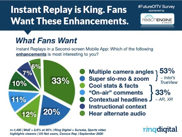 Instant Replay 2.0 is on the way. AR, XR, Volumetric video aka Intel TrueView, it's all happening