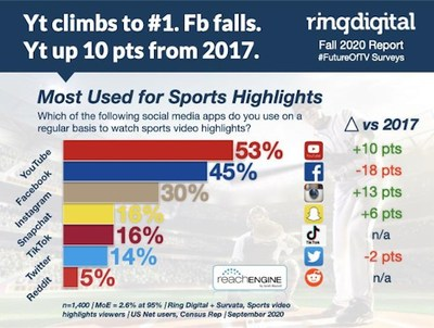 YouTube climbs to number one for sports video highlights viewing. Facebook declines.