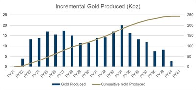 Estimated incremental gold production [9] (CNW Group/Newcrest Mining Limited)