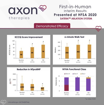 Interim results from Axon Therapies' First-in-Human Trial of the Satera Ablation System (11 HFpEF patients at 1- and 3-month follow-up)