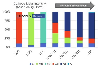 """The market trend is towards NMC622, 811 and NCA chemistries. Source: """"Materials for Electric Vehicles 2020-2030"""", www.IDTechEx.com/EVMat"""