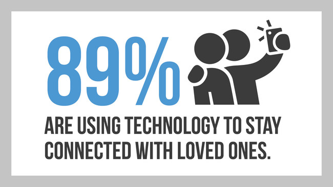 89% are using technology to stay connected with loved ones.