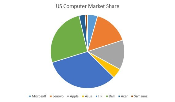 US Computer Market Share
