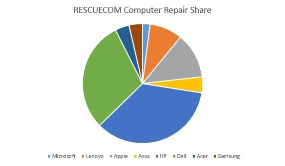 RESCUECOM Computer Repair Share