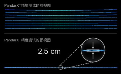 When scanning a wall at 6 m, PandarXT's peak-to-peak thickness is ~2.5 cm.  The corresponding precision (1σ) is ~0.5 cm. (PRNewsfoto/Hesai Technology)