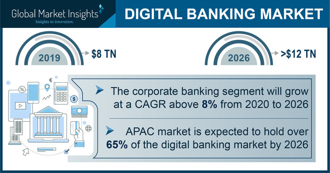 Digital Banking Market size is set to surpass USD 12 trillion by 2026, according to a new research report by Global Market Insights, Inc.