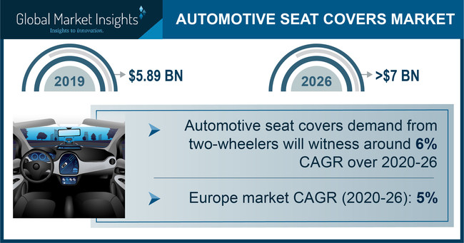 Automotive Seat Covers Market size is likely to cross USD 7 billion by 2026, according to a new research report by Global Market Insights, Inc.