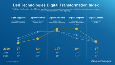 Using a curve visual, the DT Index plots digital transformation progress, from one wave of the DT Index to the next.