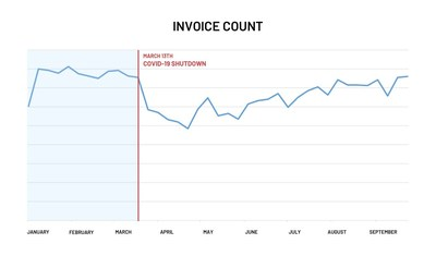 Aggregate invoice volume has continued to steadily increase, showing an upward trend since the COVID-19 pandemic initially shut down the economy, with invoice volume back up to pre-pandemic levels.