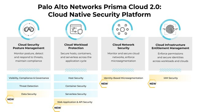 Palo Alto Networks Prisma™ Cloud 2.0, which includes four new cloud security modules, is the industry's only comprehensive Cloud Native Security Platform (CNSP)