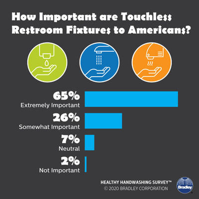 According to the Healthy Handwashing Survey™ conducted by Bradley Corporation in the midst of the pandemic, the vast majority of Americans believe it's important to have touchless fixtures in restrooms.