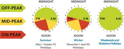 Winter TOU Hours in effect November 1, 2020 to April 30, 2021 (CNW Group/Ontario Energy Board)