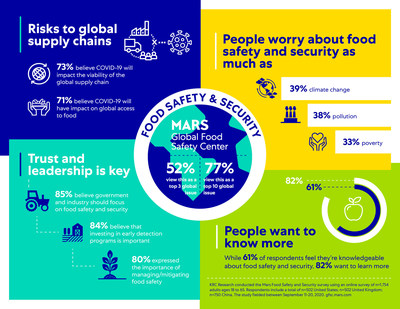 New global study from Mars Global Food Safety Center finds consumers believe food safety and security is a top global issue