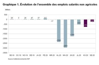 Graphique 1. Variation du nombre total d'emplois privés non agricoles.