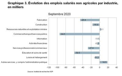 Graphique 3. Variation du nombre d'emplois privés non agricoles par secteur
