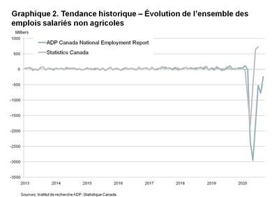Graphique 2. Tendance historique : variation du nombre total d'emplois privés non agricoles