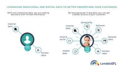 Behavioral data for credit scores