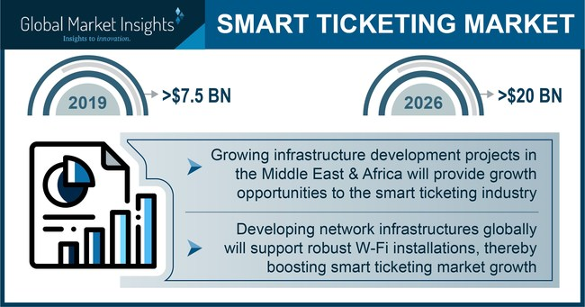 Smart Ticketing Market size is set to be over USD 20 billion by 2026, according to a new research report by Global Market Insights, Inc.