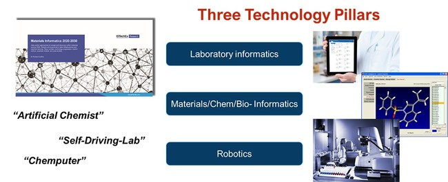 """Figure depicting the core pillars required for self-driving-laboratories. For more information, see: """"Materials Informatics 2020-2030"""", www.IDTechEx.com/MaterialsInformatics. Image sources: Collaborative Drug Discovery, Cambridge Crystallographic Data Center, and SAI-TECH"""