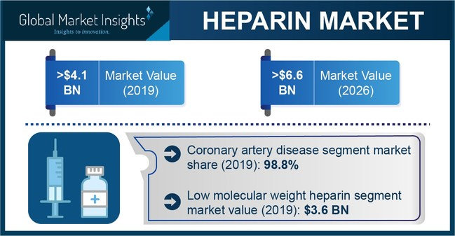 Asia Pacific heparin market size is expected to showcase significant growth from 2020 to 2026 on account of presence of large patient pool in highly populous countries such as India and China are prone to various types of chronic illness.