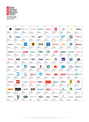 Table showing Interbrand's 100 Best Global Brands for 2020