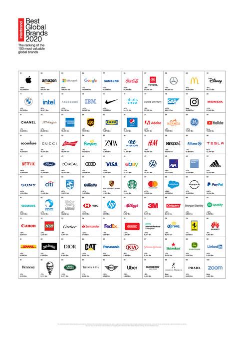 2020 Best Global Brands Report, Furniture Brands International List